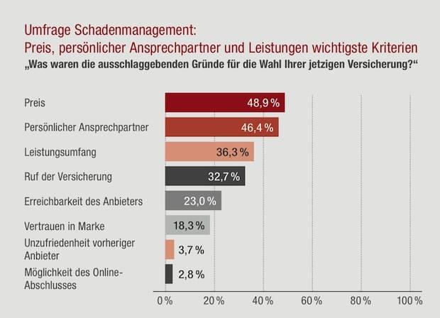 """Quelle: """"obs/Generali Versicherungen/Christian Krause"""""""