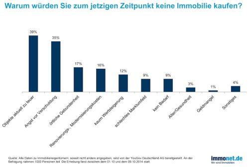 Immonet-Umfrage zum Erwerb von Eigentum.  Quelle: obs/Immonet.de