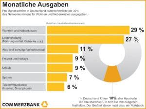 """Nur 10 Prozent der Deutschen haben Überblick über ihre Ausgaben / Commerzbank mit Digitalem Haushaltsbuch Quellenangabe: """"obs/Commerzbank Aktiengesellschaft"""""""