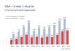 "Quellenangabe: ""obs/ABA-Invest in Austria"""