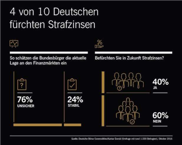 """Umfrage: Vier von zehn Deutschen fürchten Strafzinsen - Quelle: """"obs/Xetra-Gold/Deutsche Börse Commodities GmbH"""""""