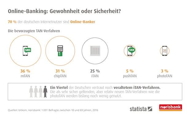 """Ein Viertel der Deutschen vertraut noch veraltetem iTAN-Verfahren - Quelle: """"obs/Norisbank GmbH/Statista-Infografik"""""""