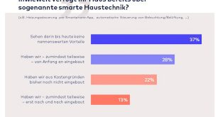 Jeder vierte Bauherr würde für smarte Haustechnik mehr als 5.000 Euro ausgeben