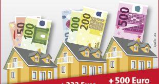 So wirkt sich die Zinswende für Hauskäufer aus